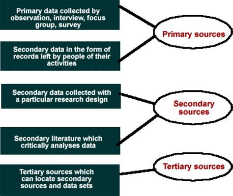 Develop a Research Proposal - Methodology - Secondary Data